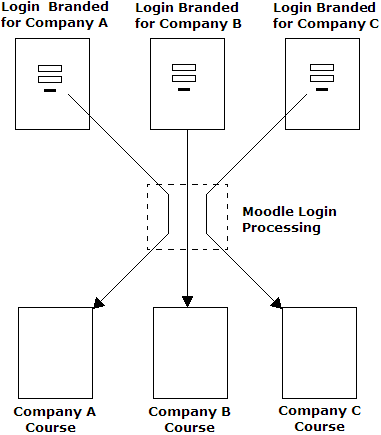 block diagram login catalogue of schemas Block Diagram Login diagram logic login schematics online